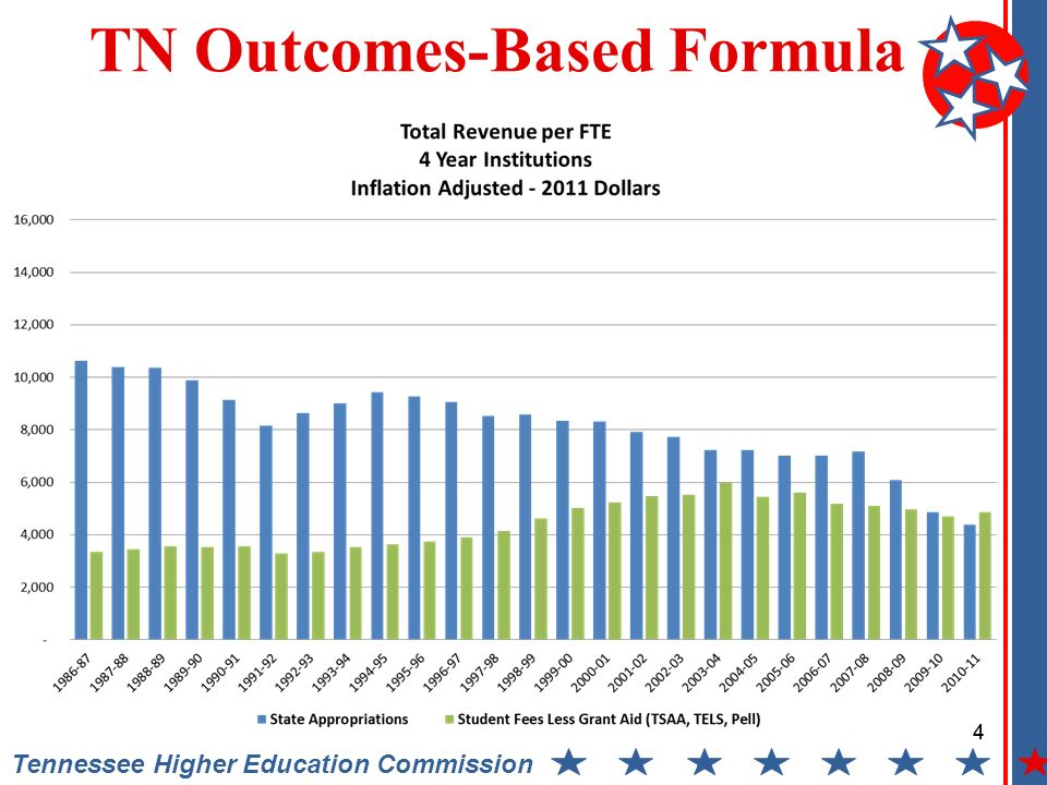 Tennessee Higher Education Commission 2013-14 Recommendation Summary - Operating 35