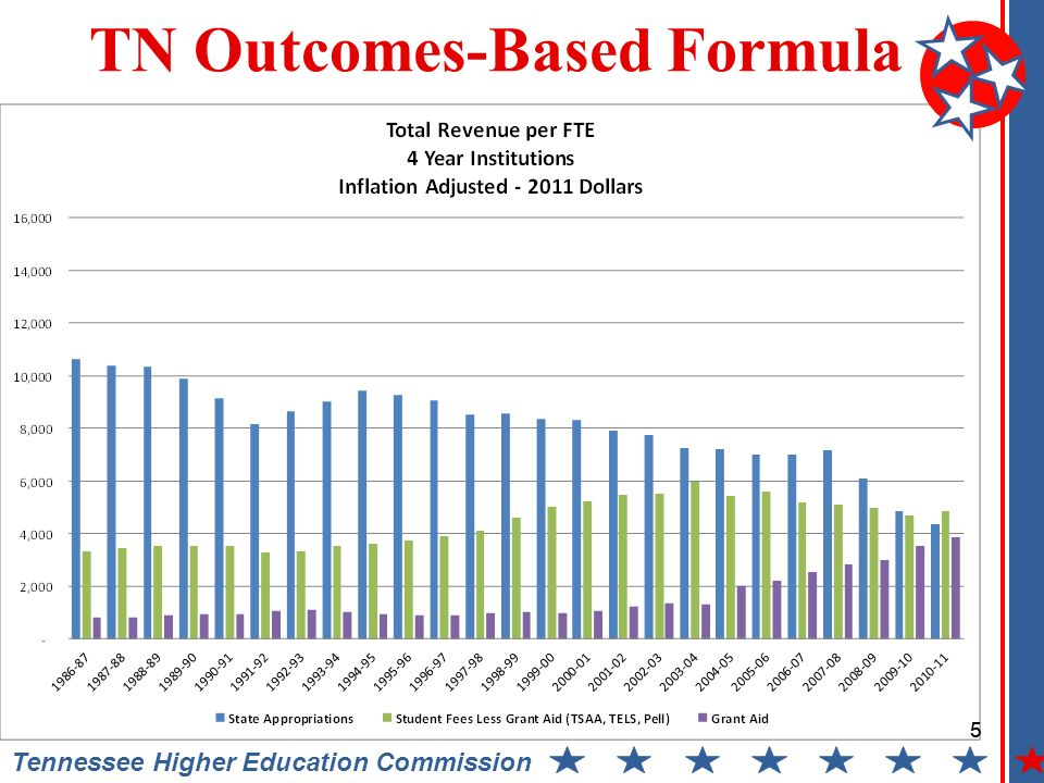 6 Tennessee Higher Education Commission TN Outcomes-Based Formula 6