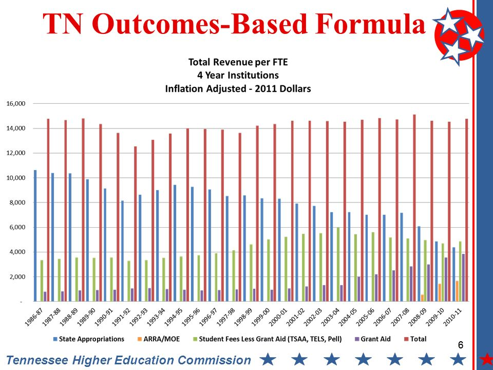 Tennessee Higher Education Commission Outcomes Formula Analysis East Tennessee State University Component Impact on 2013-14 State Appropriations 37