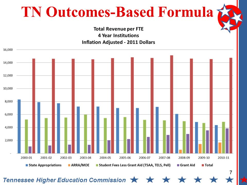 8 Tennessee Higher Education Commission TN Outcomes-Based Formula 8