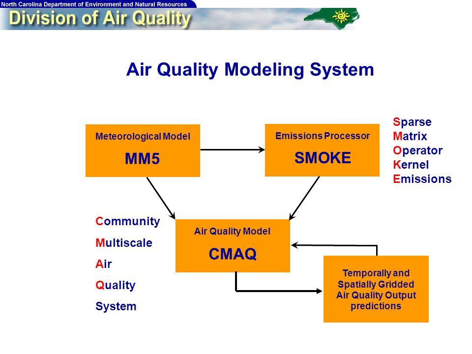 13 Air Quality Modeling System Meteorological Model Emissions Processor Air Quality Model MM5 SMOKE CMAQ Sparse Matrix Operator Kernel Emissions Community Multiscale Air Quality System Temporally and Spatially Gridded Air Quality Output predictions