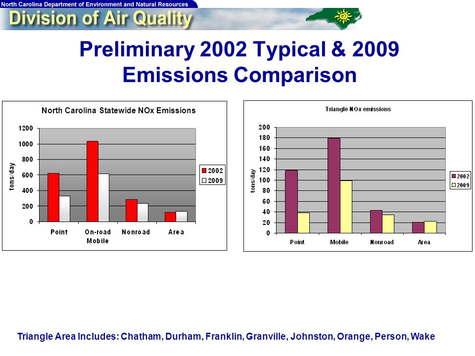 19 Preliminary 2002 Typical & 2009 Emissions Comparison North Carolina Statewide NOx Emissions Triangle Area Includes: Chatham, Durham, Franklin, Granville, Johnston, Orange, Person, Wake