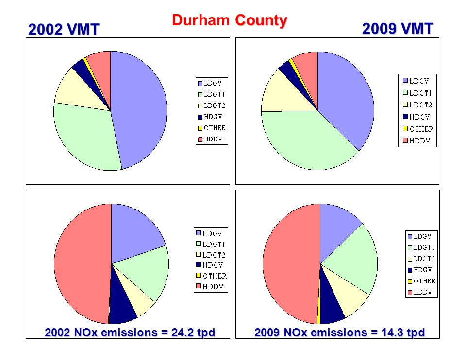 31 County Durham County 2002 VMT 2009 VMT 2002 NOx emissions = 24.2 tpd 2009 NOx emissions = 14.3 tpd