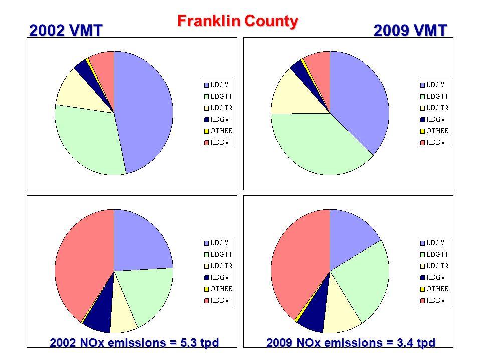 32 Franklin County 2002 VMT 2009 VMT 2002 NOx emissions = 5.3 tpd 2009 NOx emissions = 3.4 tpd