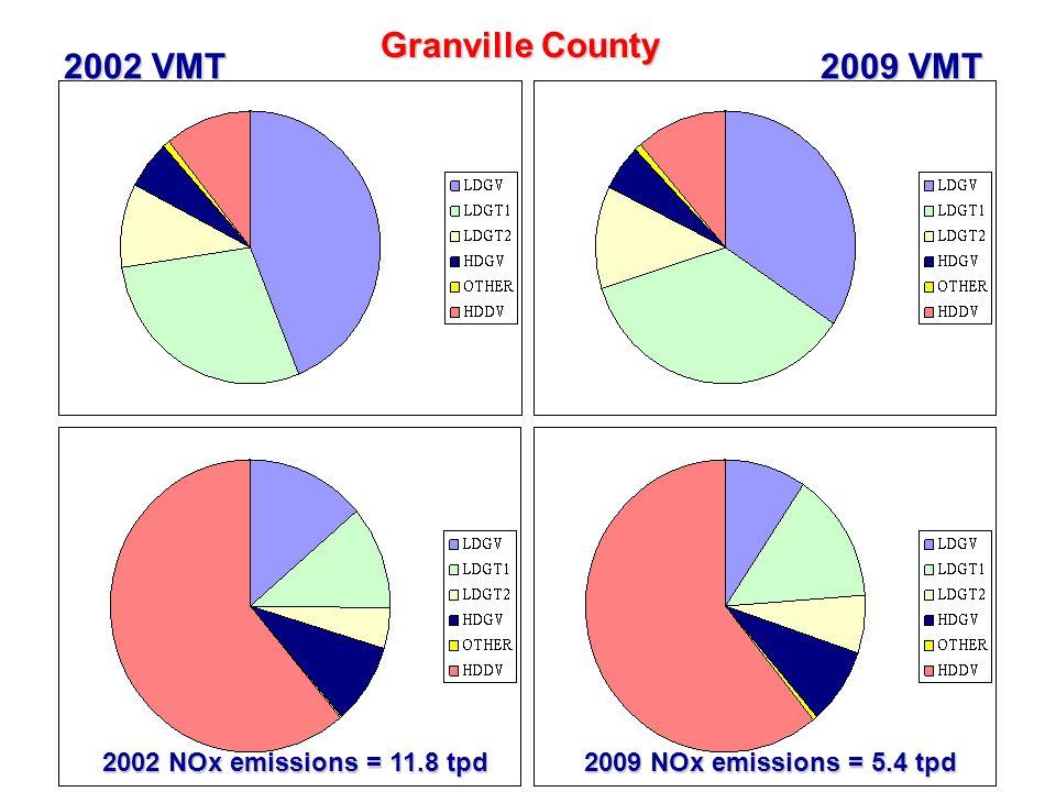 33 Granville County 2002 VMT 2009 VMT 2002 NOx emissions = 11.8 tpd 2009 NOx emissions = 5.4 tpd