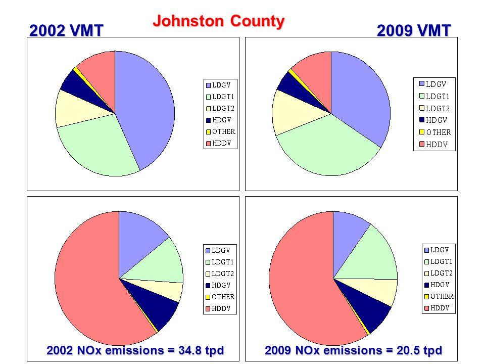 34 Johnston County 2002 VMT 2009 VMT 2002 NOx emissions = 34.8 tpd 2009 NOx emissions = 20.5 tpd