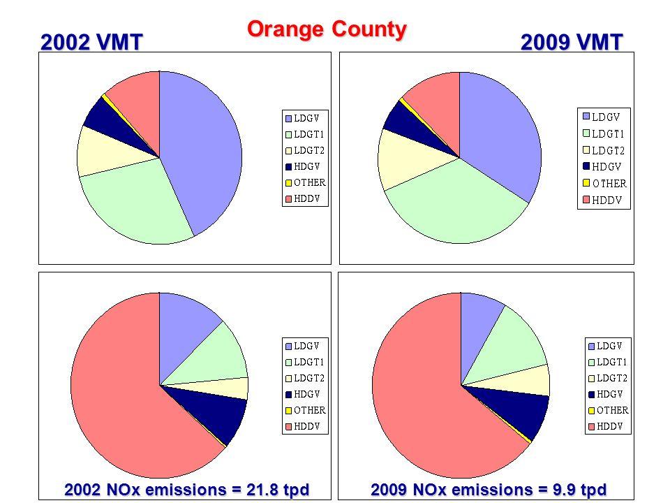 35 Orange County 2002 VMT 2009 VMT 2002 NOx emissions = 21.8 tpd 2009 NOx emissions = 9.9 tpd