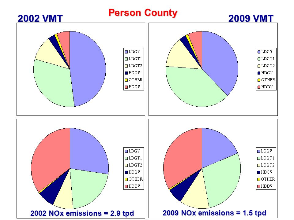 36 Person County 2002 VMT 2009 VMT 2002 NOx emissions = 2.9 tpd 2009 NOx emissions = 1.5 tpd