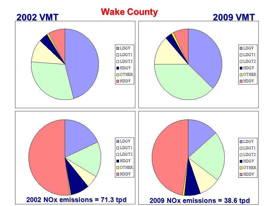 37 Wake County 2002 VMT 2009 VMT 2002 NOx emissions = 71.3 tpd 2009 NOx emissions = 38.6 tpd