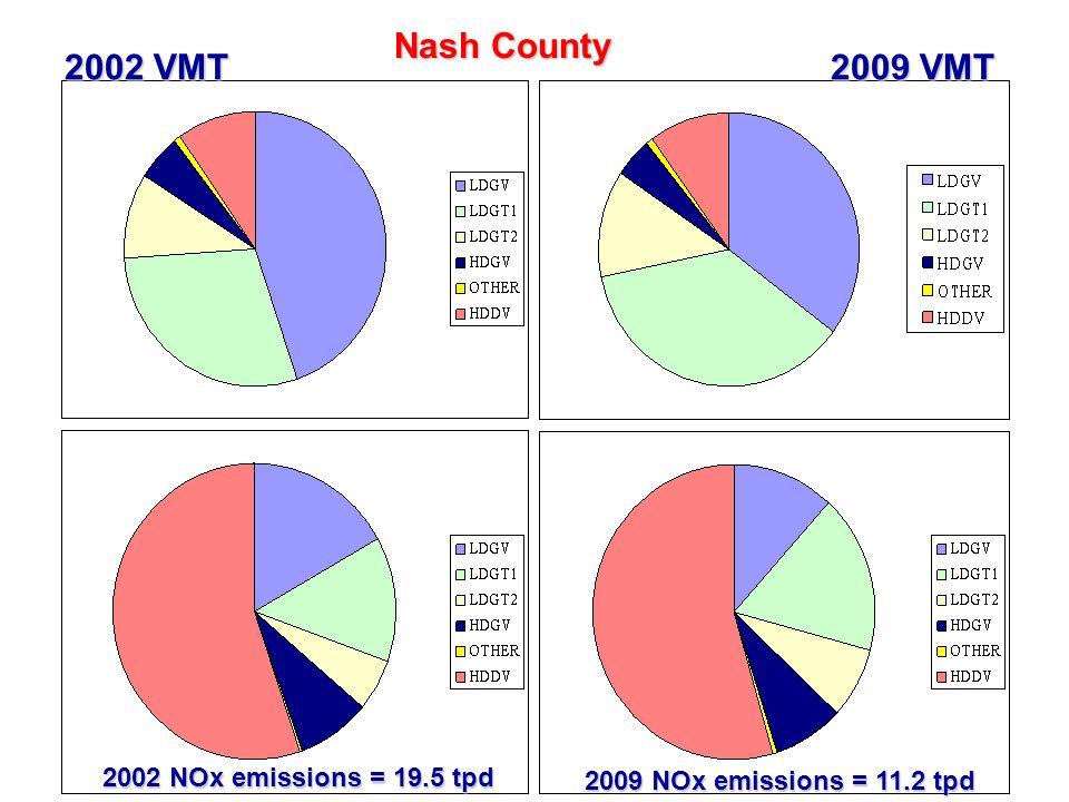 40 Nash County 2002 VMT 2009 VMT 2002 NOx emissions = 19.5 tpd 2009 NOx emissions = 11.2 tpd