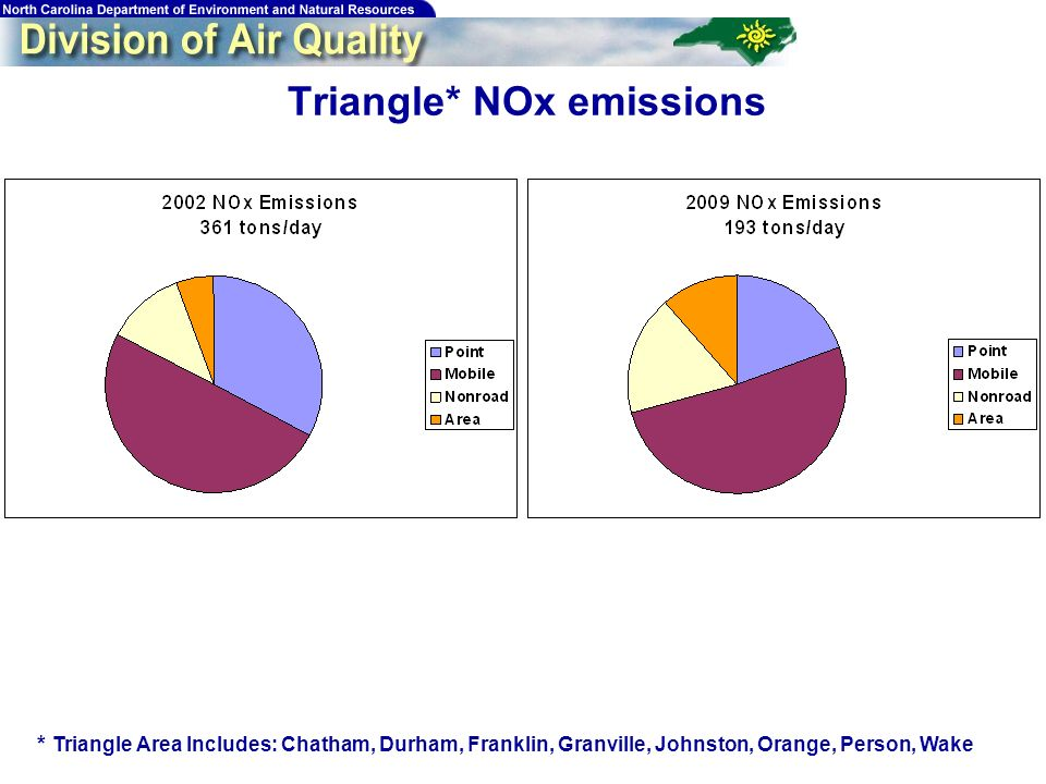 42 Triangle* NOx emissions * Triangle Area Includes: Chatham, Durham, Franklin, Granville, Johnston, Orange, Person, Wake