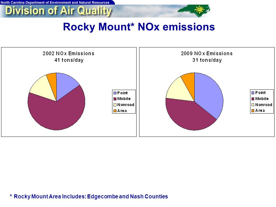 43 Rocky Mount* NOx emissions * Rocky Mount Area Includes: Edgecombe and Nash Counties