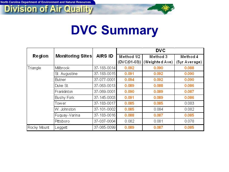61 DVC Summary