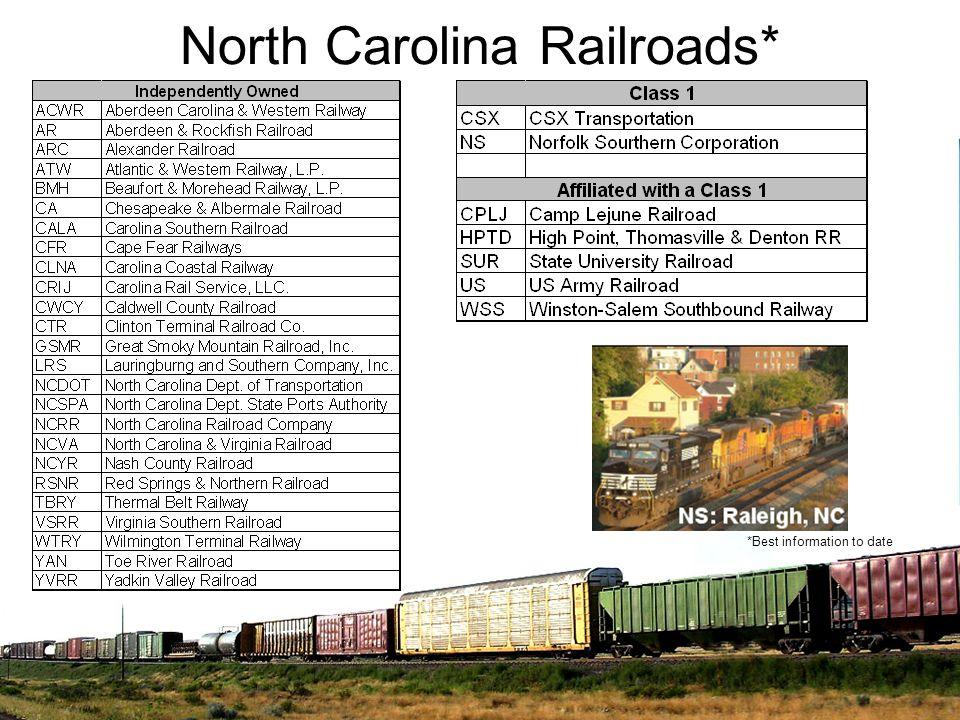 North Carolina Railroads* *Best information to date