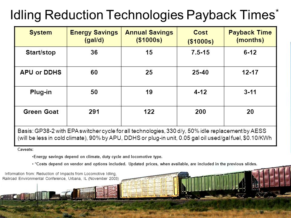 Idling Reduction Technologies Payback Times * SystemEnergy Savings (gal/d) Annual Savings ($1000s) Cost ($1000s) Payback Time (months) Start/stop36157
