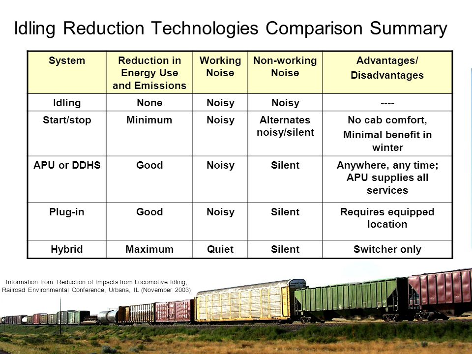 Idling Reduction Technologies Comparison Summary SystemReduction in Energy Use and Emissions Working Noise Non-working Noise Advantages/ Disadvantages