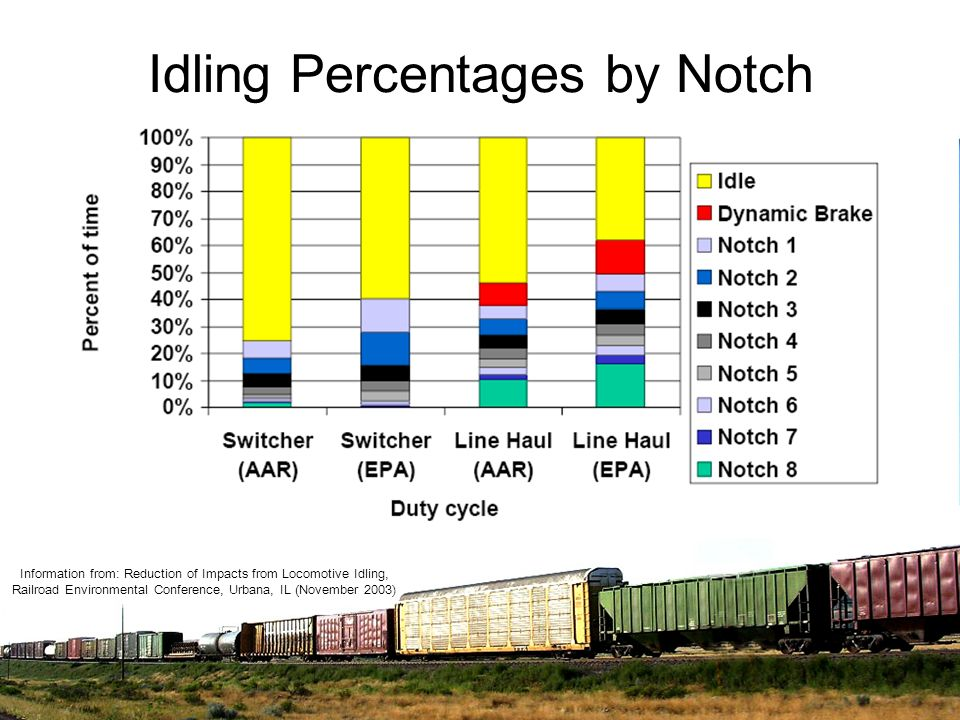 Idling Percentages by Notch Information from: Reduction of Impacts from Locomotive Idling, Railroad Environmental Conference, Urbana, IL (November 200