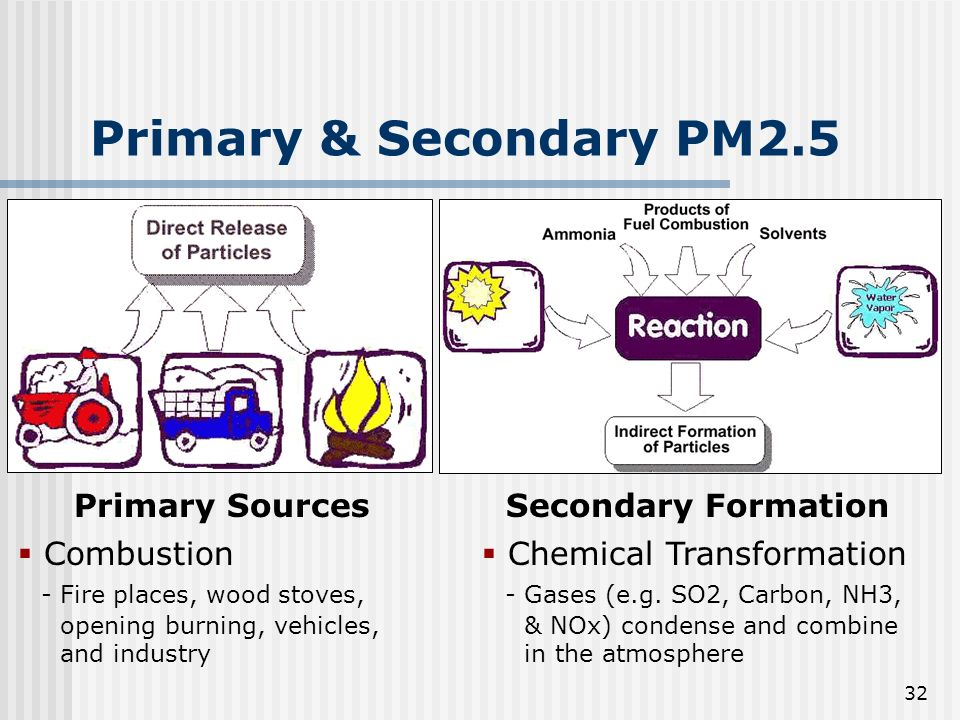 32 Primary & Secondary PM2.5 Primary SourcesSecondary Formation Combustion - Fire places, wood stoves, opening burning, vehicles, and industry Chemical Transformation - Gases (e.g.
