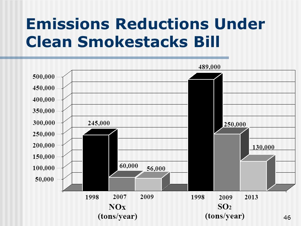 46 Emissions Reductions Under Clean Smokestacks Bill 50, , , , , , , , , , NOx (tons/year) SO 2 (tons/year) 245,000 60,000 56, , , ,000