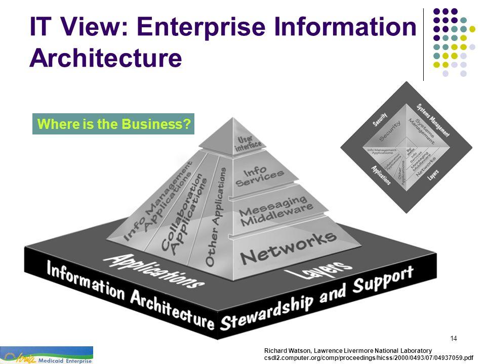 MITA Case Study - Iowa Medicaid Enterprise14 IT View: Enterprise Information Architecture Where is the Business? Richard Watson, Lawrence Livermore Na