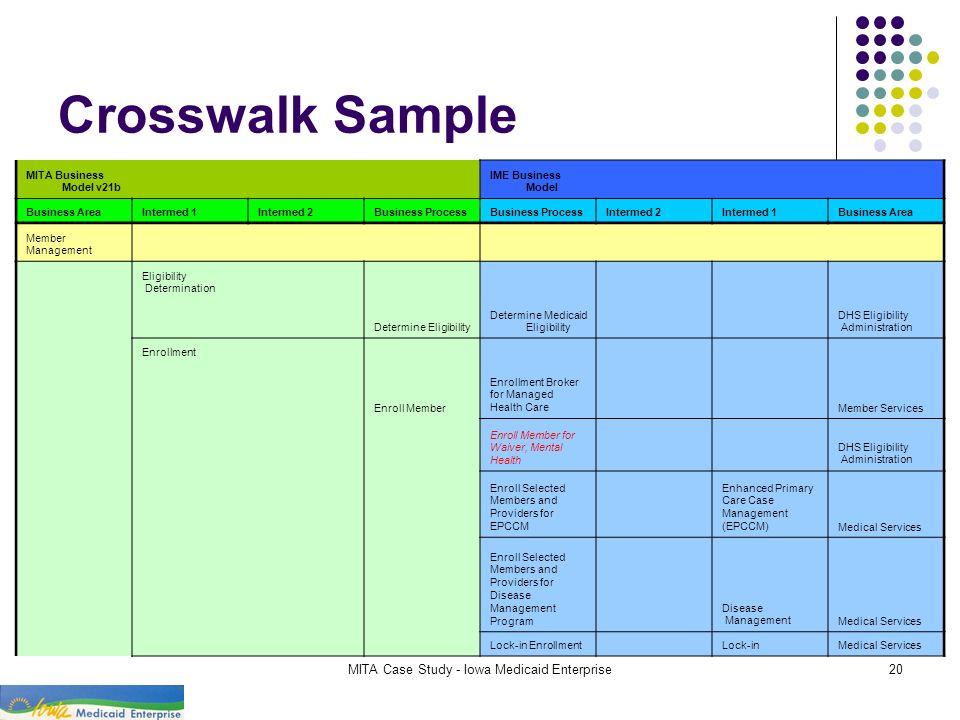 MITA Case Study - Iowa Medicaid Enterprise20 Crosswalk Sample MITA Business Model v21b IME Business Model Business AreaIntermed 1Intermed 2Business Pr
