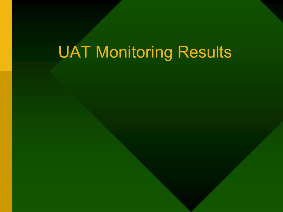 UAT Monitoring Results