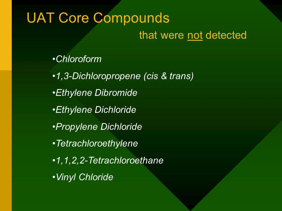 UAT Core Compounds that were not detected Chloroform 1,3-Dichloropropene (cis & trans) Ethylene Dibromide Ethylene Dichloride Propylene Dichloride Tetrachloroethylene 1,1,2,2-Tetrachloroethane Vinyl Chloride