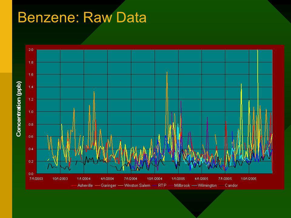 Benzene: Raw Data