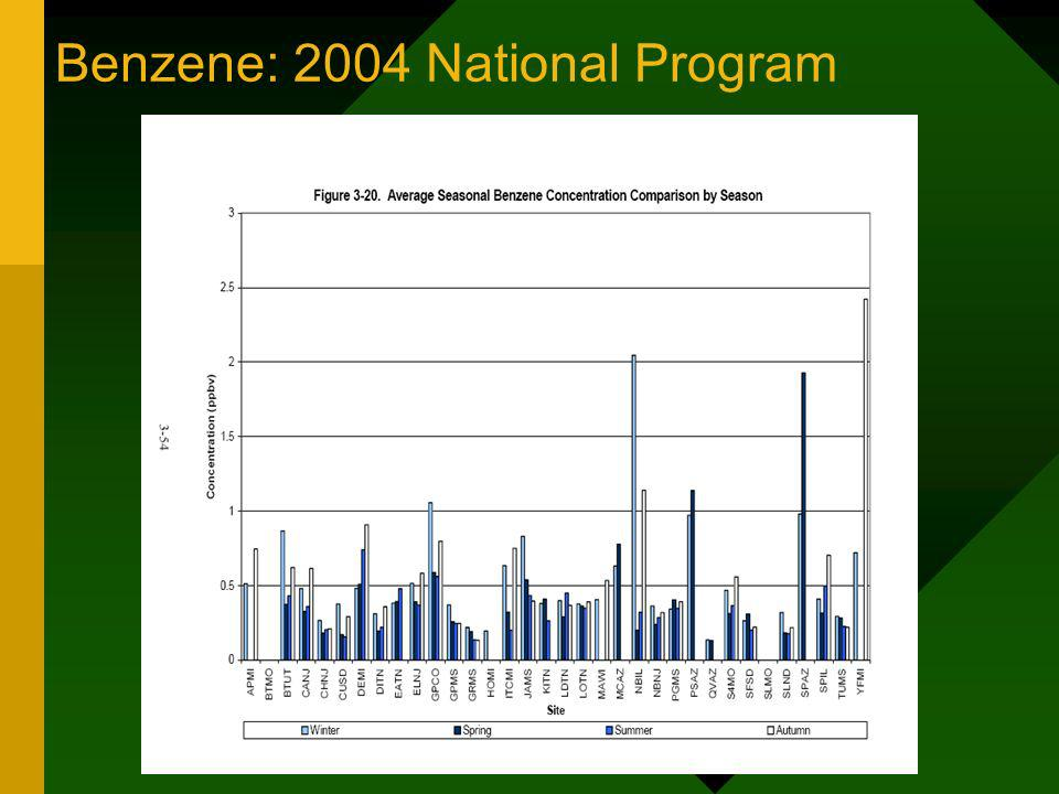 Benzene: 2004 National Program