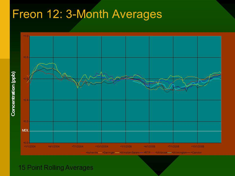 Freon 12: 3-Month Averages 15 Point Rolling Averages 0.0 0.2 0.4 0.6 0.8 1.0 1/1/20044/1/20047/1/200410/1/20041/1/20054/1/20057/1/200510/1/2005 AshevilleGaringerWinston-SalemRTPMillbrookWilmingtonCandor MDL