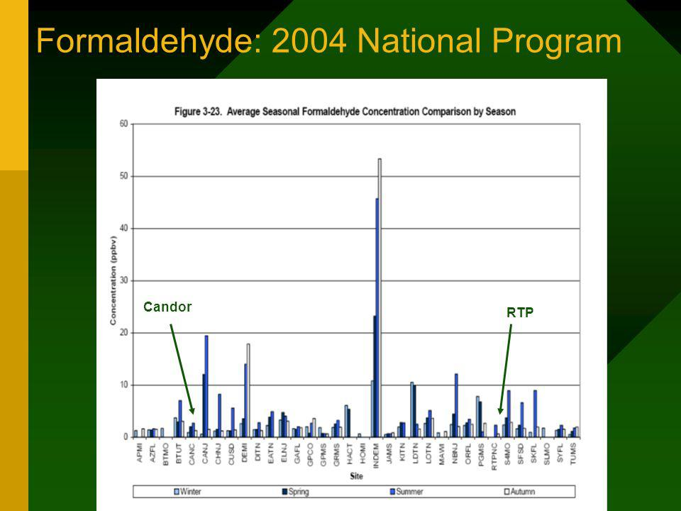 Formaldehyde: 2004 National Program Candor RTP