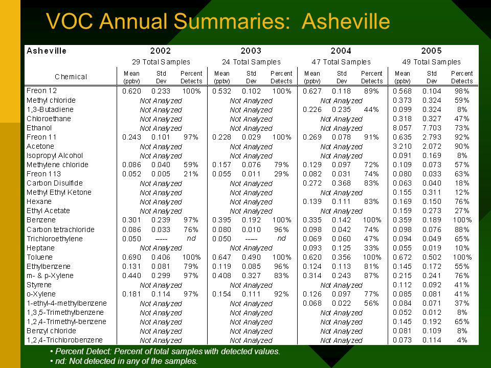 VOC Annual Summaries: Asheville Percent Detect: Percent of total samples with detected values.