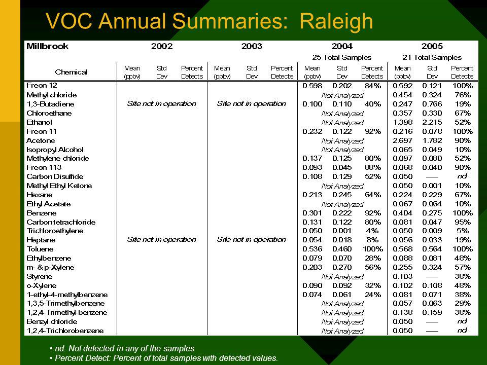 VOC Annual Summaries: Raleigh nd: Not detected in any of the samples Percent Detect: Percent of total samples with detected values.