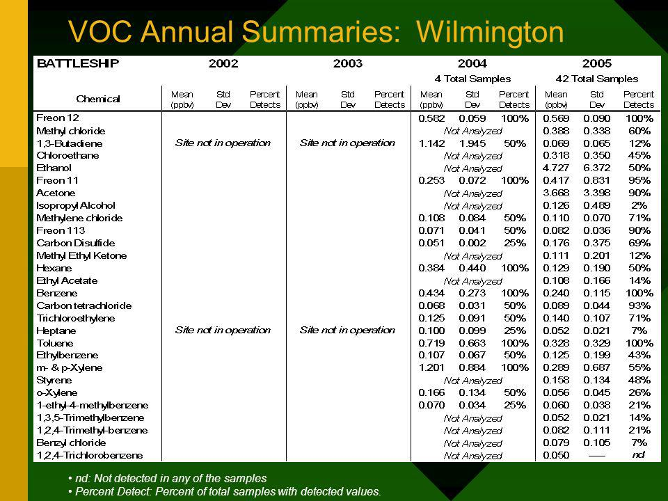 VOC Annual Summaries: Wilmington nd: Not detected in any of the samples Percent Detect: Percent of total samples with detected values.