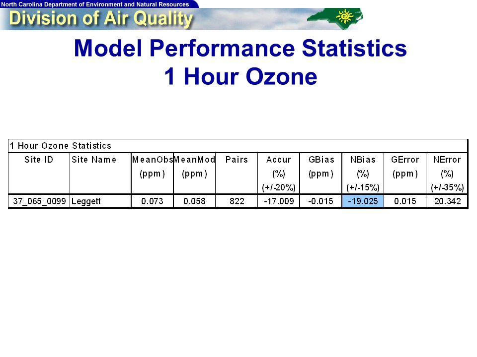 124 Model Performance Statistics 1 Hour Ozone