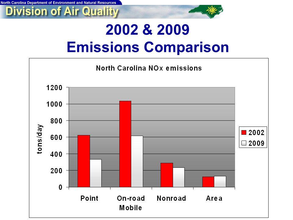 161 2002 & 2009 Emissions Comparison