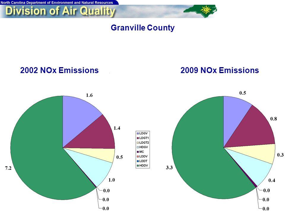 196 Granville County 2009 NOx Emissions2002 NOx Emissions