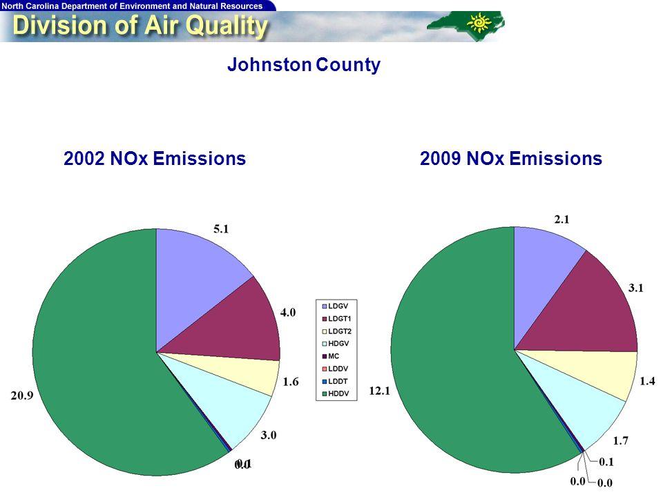 197 Johnston County 2009 NOx Emissions2002 NOx Emissions