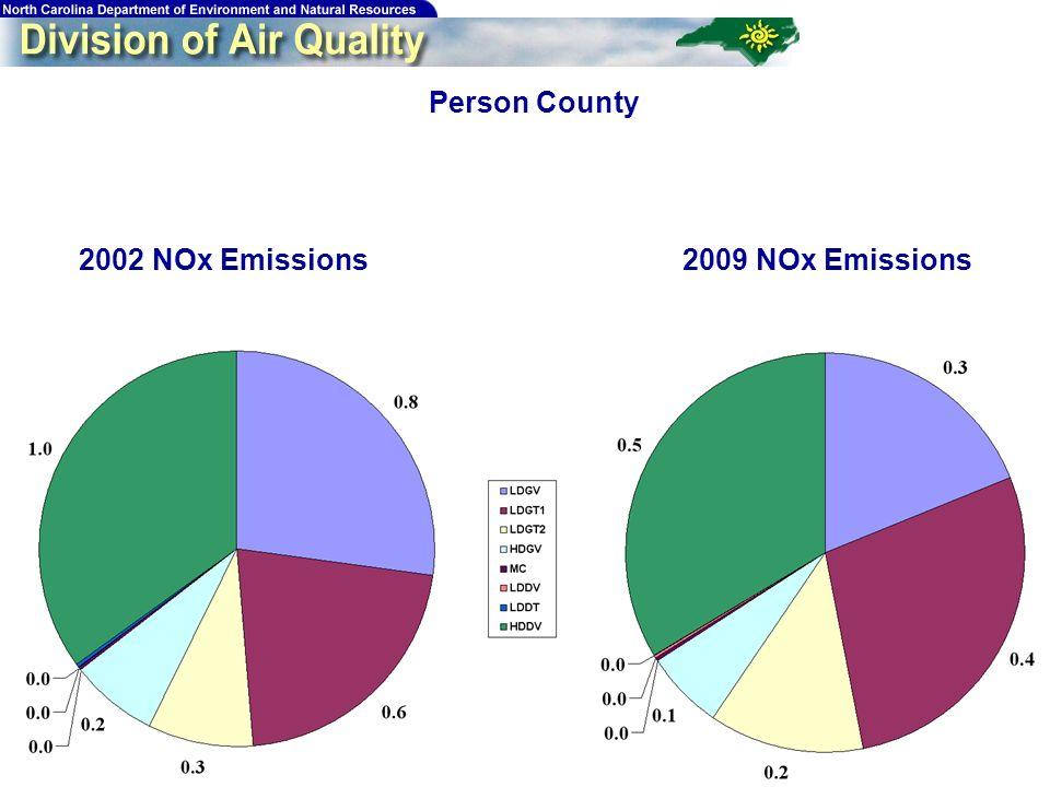 199 Person County 2009 NOx Emissions2002 NOx Emissions