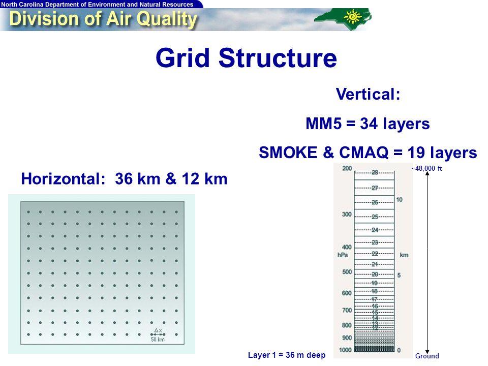 24 Grid Structure Horizontal: 36 km & 12 km Vertical: MM5 = 34 layers SMOKE & CMAQ = 19 layers Layer 1 = 36 m deep Ground ~48,000 ft