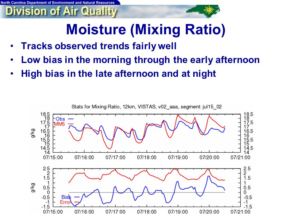 32 Moisture (Mixing Ratio) Tracks observed trends fairly well Low bias in the morning through the early afternoon High bias in the late afternoon and at night