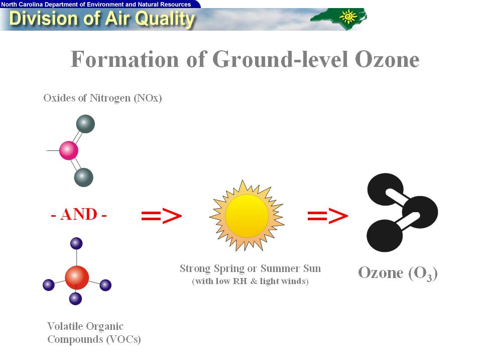 5 Ozone – Public Health Risks When inhaled, even at low levels, ozone can: –Cause inflammation of lung tissue –Cause acute or chronic respiratory problems –Aggravate, possibly trigger asthma –Decrease lung capacity –Repeated exposure in children may lead to reduced lung function as adults