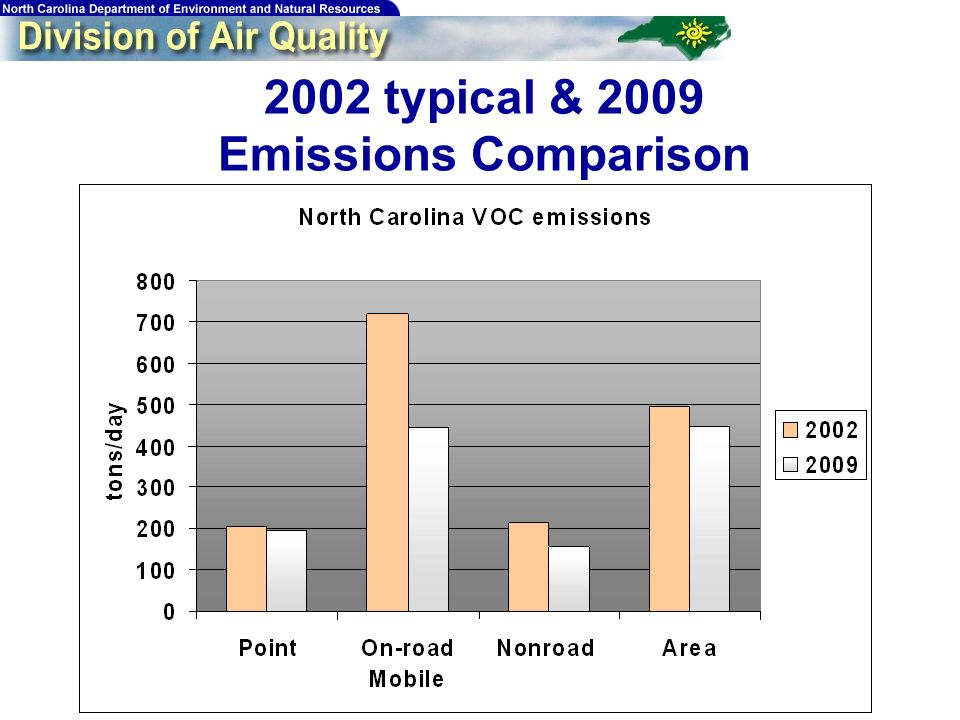 175 2002 typical & 2009 Emissions Comparison