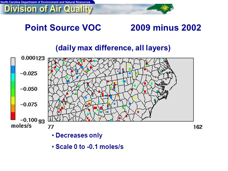 183 Point Source VOC 2009 minus 2002 (daily max difference, all layers) Decreases only Scale 0 to -0.1 moles/s