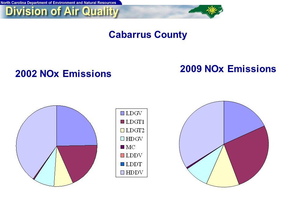 193 Cabarrus County 2002 NOx Emissions 2009 NOx Emissions