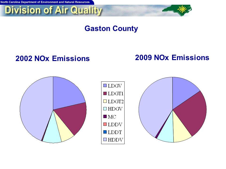 194 Gaston County 2002 NOx Emissions 2009 NOx Emissions