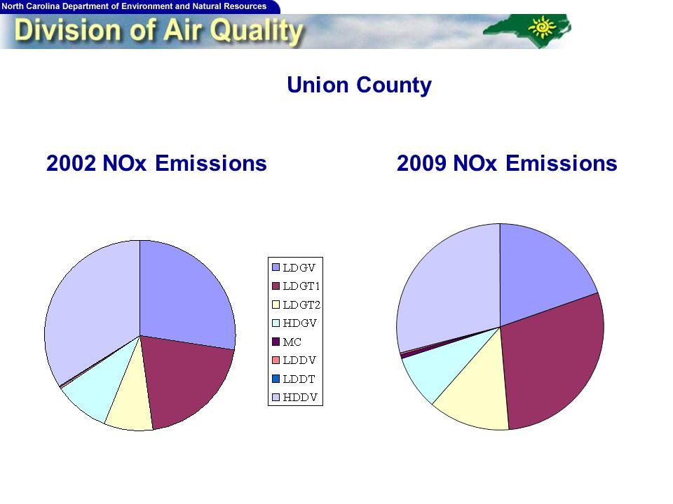 199 Union County 2002 NOx Emissions2009 NOx Emissions