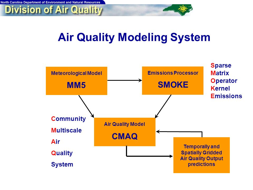 24 Air Quality Modeling System Meteorological Model Emissions Processor Air Quality Model MM5 SMOKE CMAQ Sparse Matrix Operator Kernel Emissions Commu