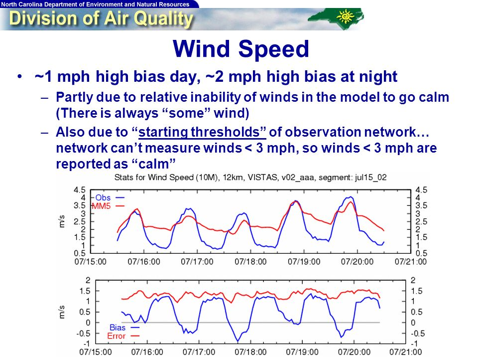 37 ~1 mph high bias day, ~2 mph high bias at night –Partly due to relative inability of winds in the model to go calm (There is always some wind) –Also due to starting thresholds of observation network… network cant measure winds < 3 mph, so winds < 3 mph are reported as calm Wind Speed