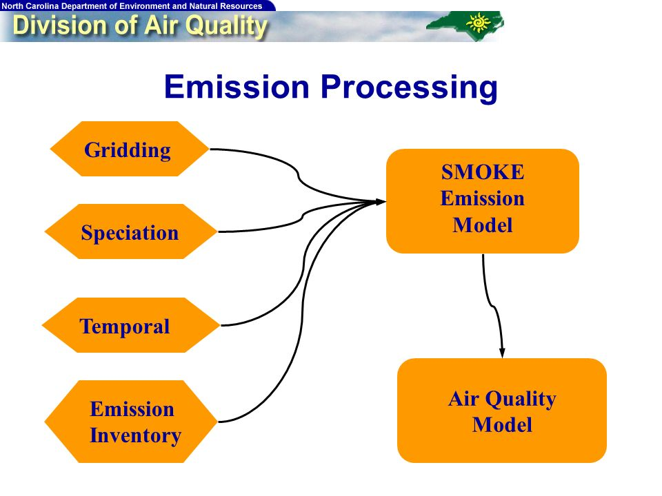 70 Emission Processing GriddingSpeciationTemporalEmission Inventory SMOKE Emission Model Air Quality Model